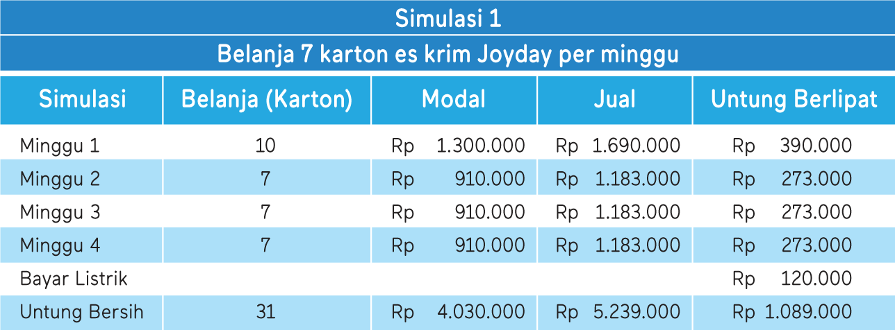 tabel simulasi keuntungan 1