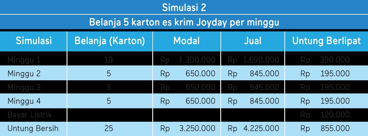 tabel simulasi keuntungan 2