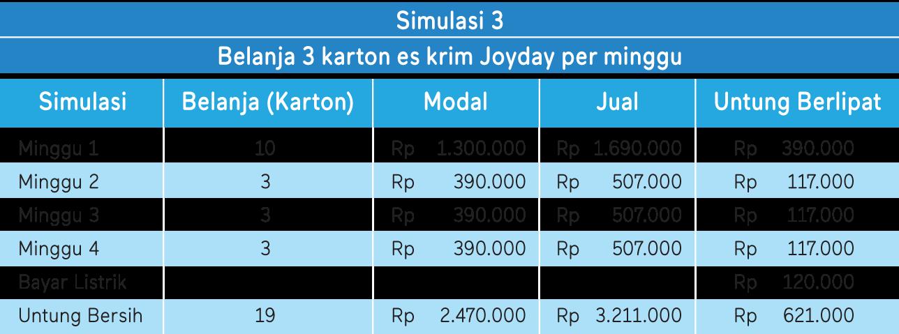 tabel simulasi keuntungan 3